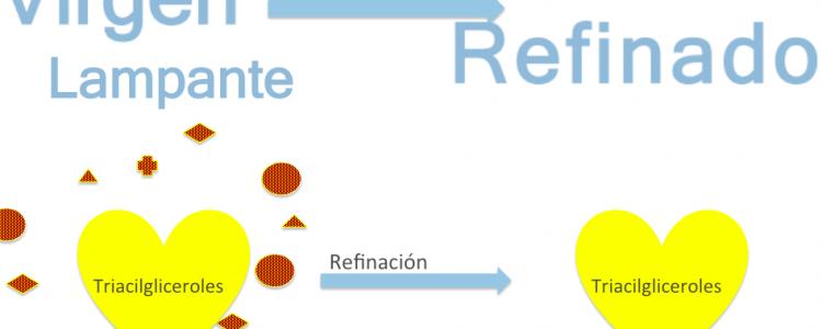 ¿Qué es el Aceite de Oliva Refinado?
