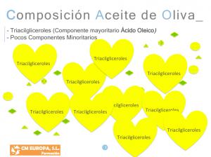 Composición de los Aceites de Oliva