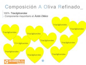 Composición de los Aceites de Oliva Refinados